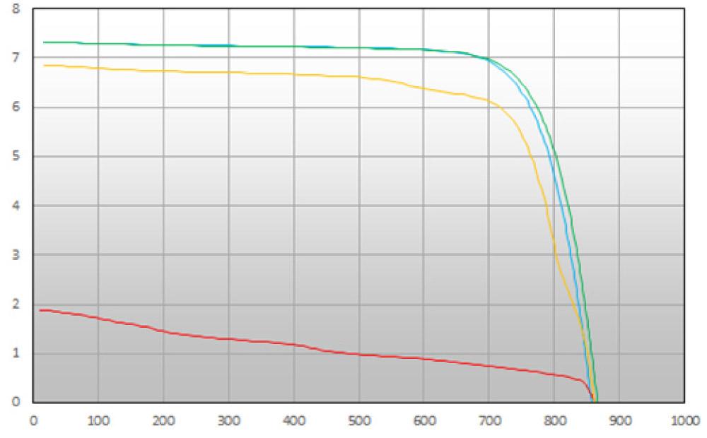IVカーブのグラフ