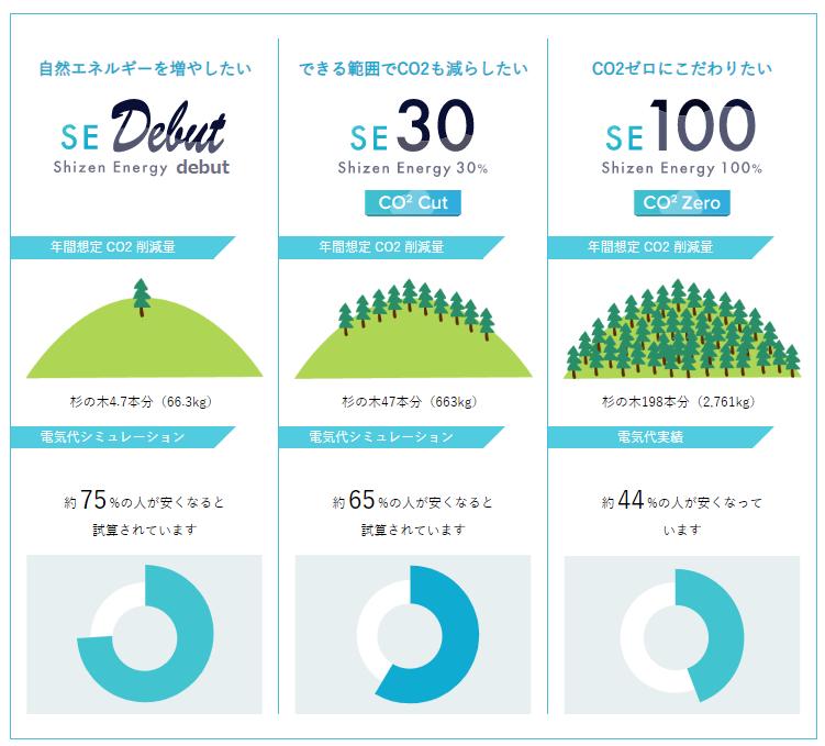 新電力プラン「SEデビュー」発売 電気代の1%が自然エネルギーを増やす環境貢献に使われます
