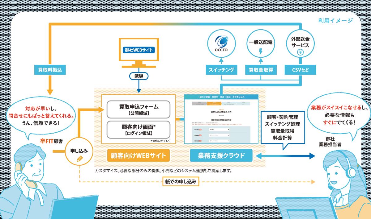 卒FIT電力の買取業務支援クラウド「Shizen EPS」を提供開始